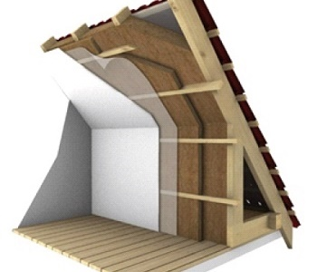 Room In Roof Insulation Grants Free Home Insulation Grants